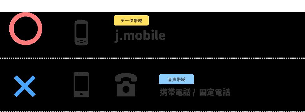 通話手段比較の表