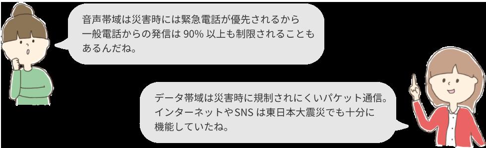音声帯域は災害時には緊急電話が優先されるから一般電話からの発信は90%以上も制限されることもあるんだね。データ帯域は災害時に規制されにくいパケット通信。インターネットやSNSは東日本大震災でも十分に機能していたね。